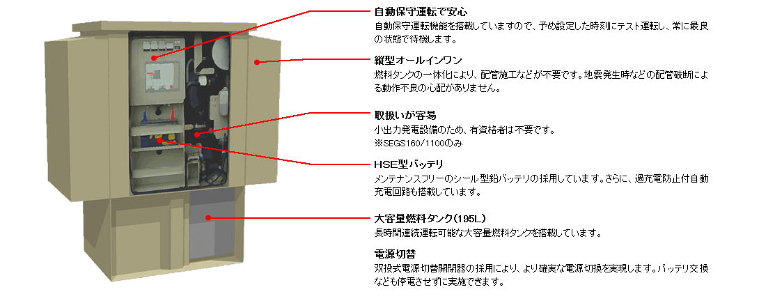 小型発電装置の特徴