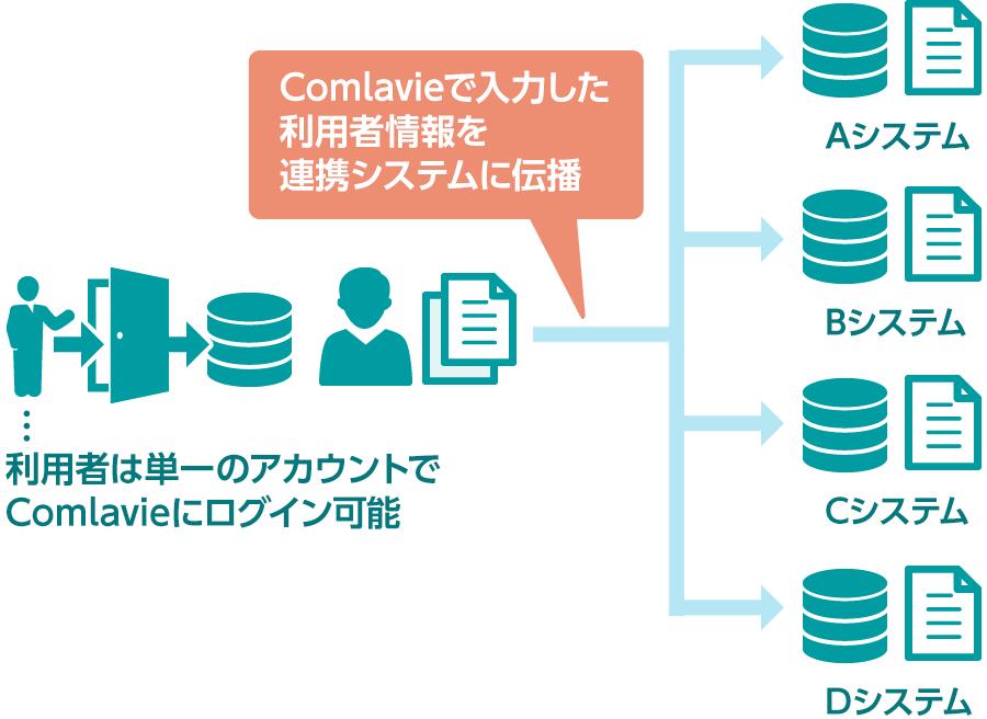 地域医療連携基盤 「Comlavie」では、地域医療連携ネットワーク内の施設/利用者を一元管理しており、利用者は単一のアカウントでログインできます。