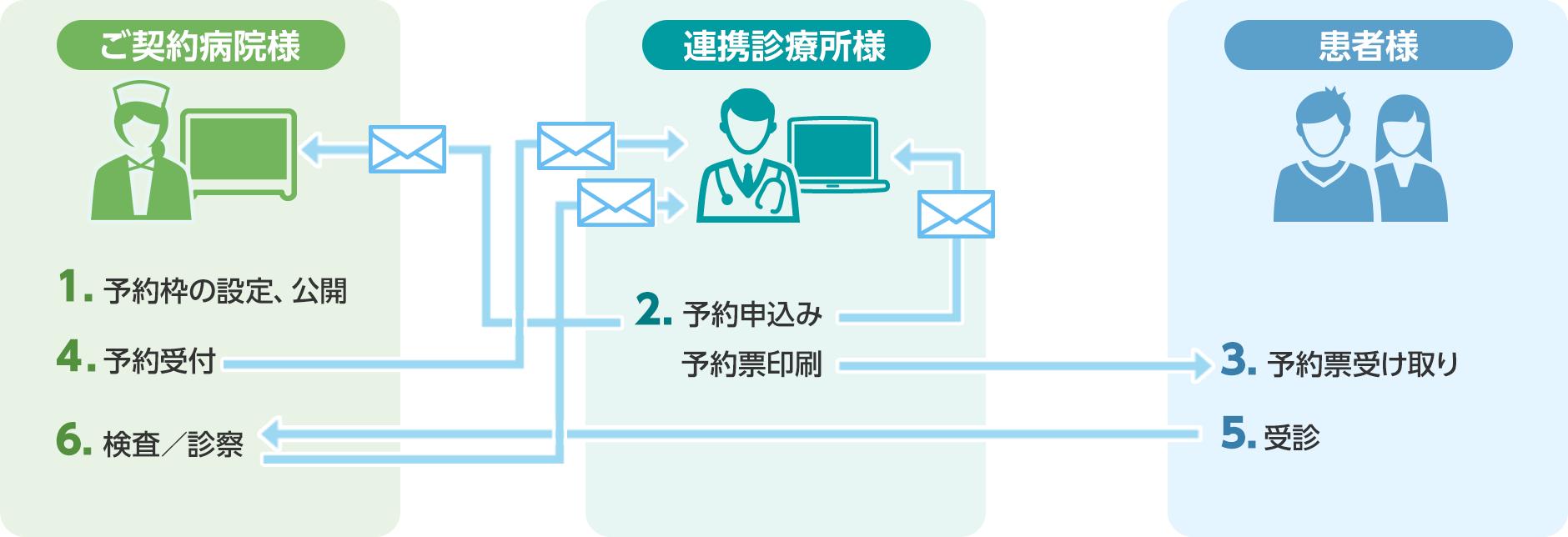 地域医療連携予約サービス「Comlavie-aL」の運用イメージです。連携診療所様から最短4クリックで、簡単に予約の申込みを行うことができます。